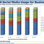 How are you using social media?