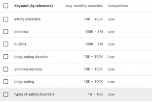 Keyword terms for eating disorders